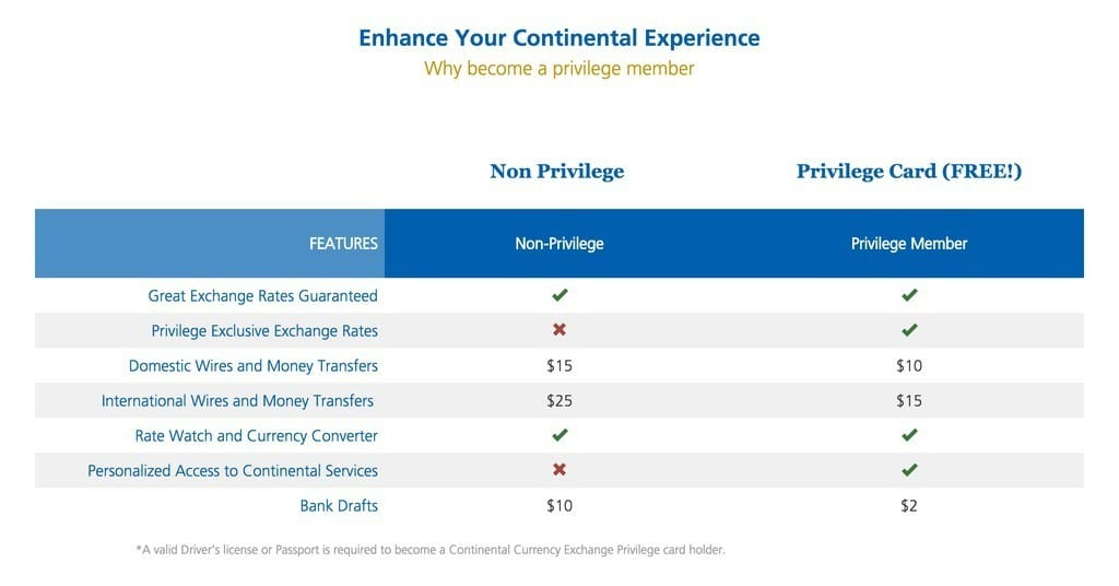 Continental Currency Exchange benefits features rates wires money drafts